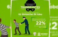 Bajan en Zacatecas robos a transeúntes