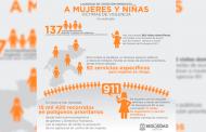 Unidad de atención a mujeres y niñas víctimas de violencia ha orientado a más de 17 mil víctimas