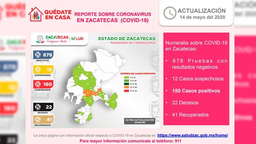 Llega a 180 el número de casos positivos coronavirus en Zacatecas.