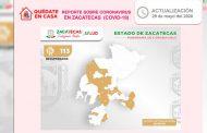 Se recuperan en Zacatecas otros seis pacientes con Coronavirus; suman ya 113