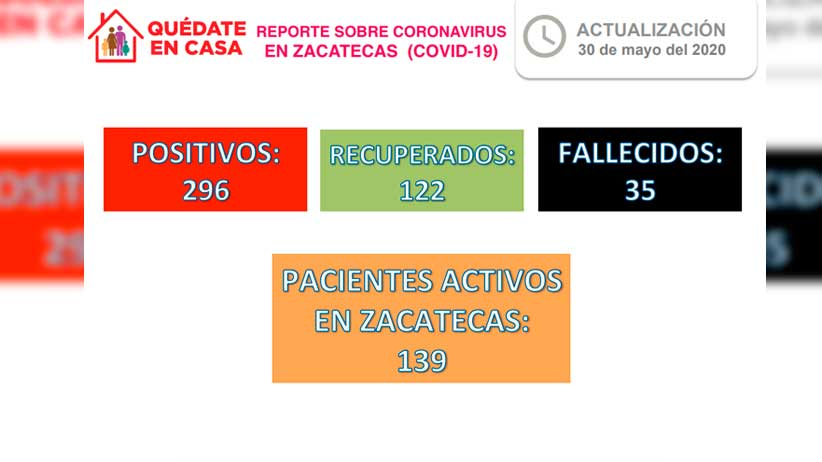 Se recuperan en Zacatecas otros 9 pacientes con Coronavirus; son ya 122
