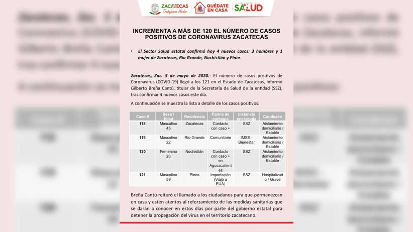 Incrementa a más de 120 el número de casos positivos de coronavirus Zacatecas.