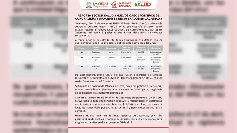 Reporta Sector Salud 3 nuevos casos positivos de Coronavirus y 5 pacientes recuperados en Zacatecas.