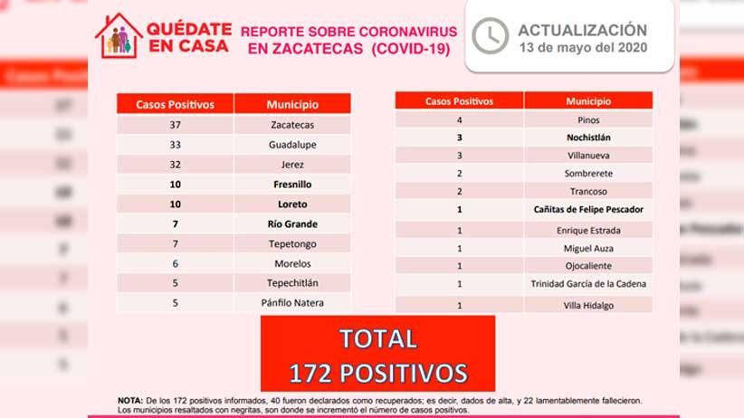 Registra Zacatecas 172 casos positivos de Coronavirus.