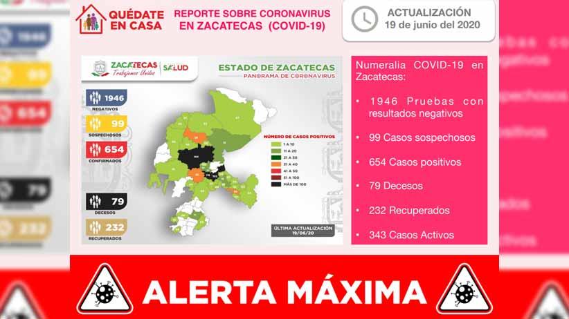 Crece a 654 la cifra de casos positivos de COVID-19 en Zacatecas y a 79 la de fallecidos