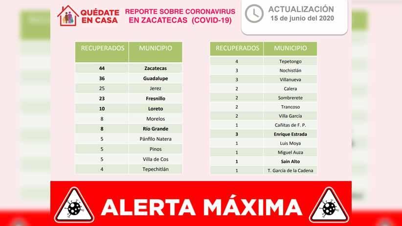 Ya es de 199 el total de pacientes recuperados de coronavirus en Zacatecas.