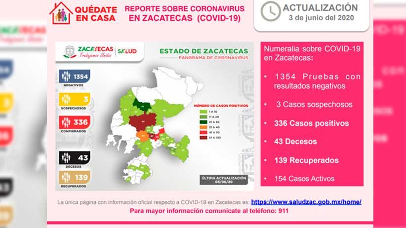 Llega Zacatecas a 336 casos positivos de covid-19 al confirmar hoy otros 18 y dos fallecimientos más