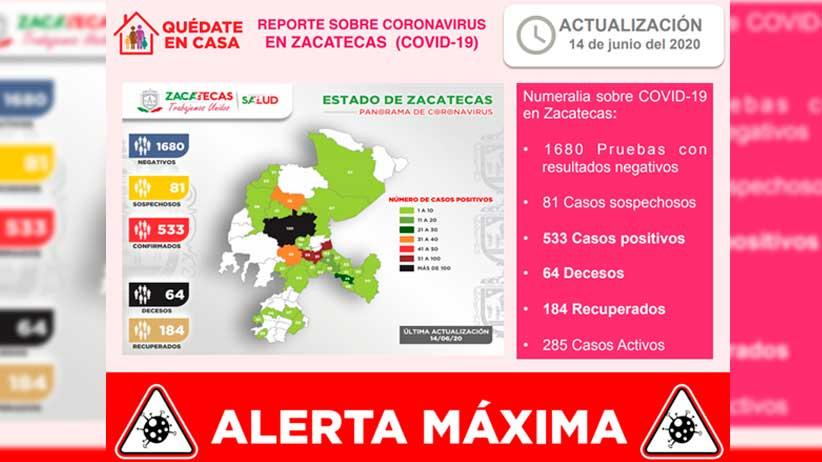 Registra Zacatecas 10 contagios más de Covid-19 y dos decesos.