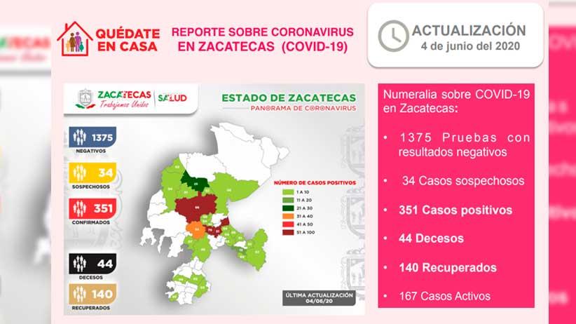 Rebasa Zacatecas los 350 casos positivos de covid-19, registra un fallecimiento y un paciente recuperado.