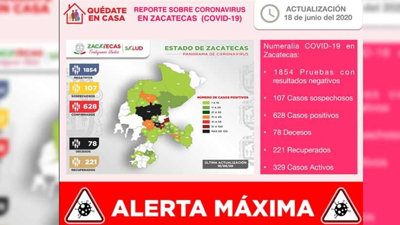 Hay 32 nuevos casos positivos de Coronavirus en Zacatecas y se llega a 628 en total