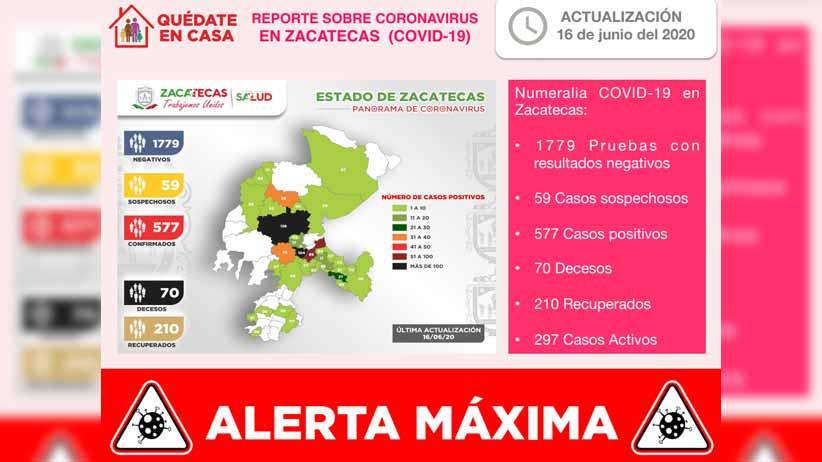 Registra Zacatecas 22 nuevos contagios, llega a 577 casos positivos de Coronavirus y a 70 fallecimientos