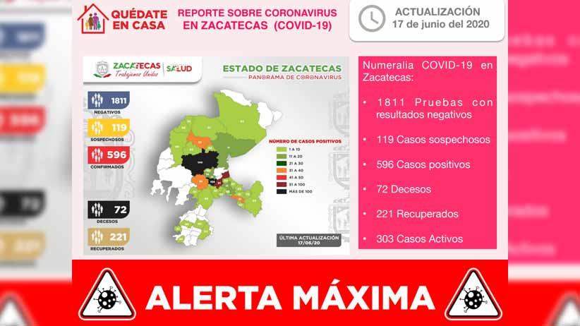 Llega Zacatecas a 596 casos positivos de coronavirus y 72 fallecimientos por COVID-19