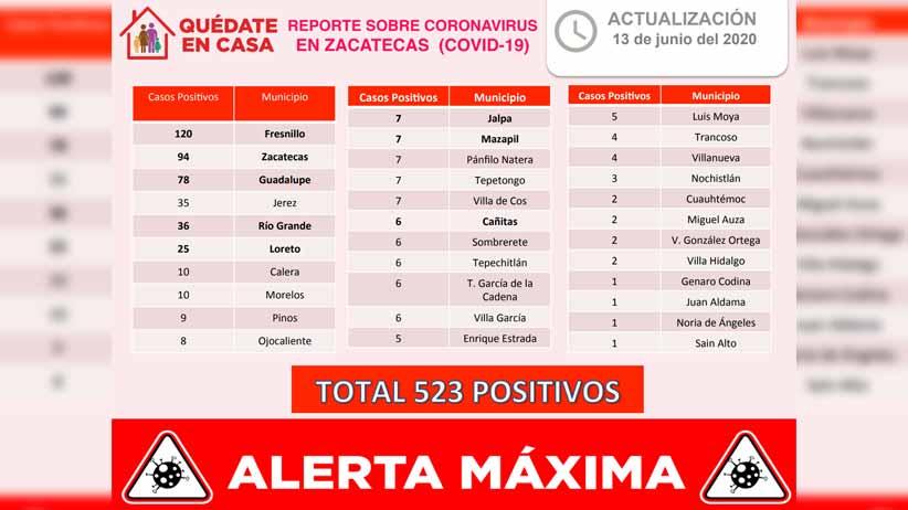 Registra Zacatecas 22 nuevos contagios, llega a 523 casos positivos de Coronavirus y a 62 fallecimientos