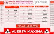Rebasa Zacatecas los 500 casos positivos de COVID-19 con 24 nuevos contagios y llega a 61 fallecimientos