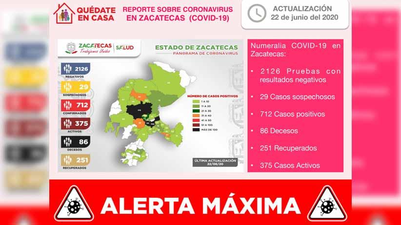 Con 22 nuevos casos de COVID-19 registrados este día, Zacatecas suma ya 712 en total y 86 fallecimientos