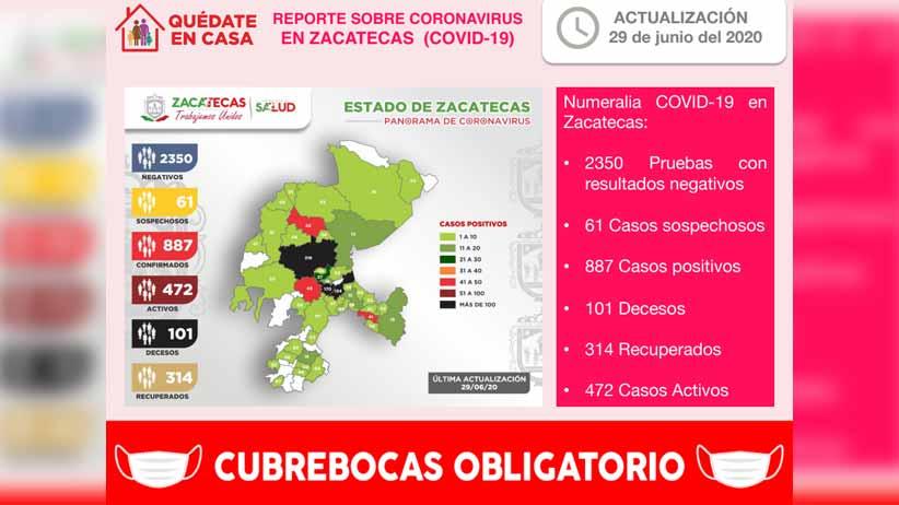 Ya son 887 casos positivos de COVID-19 en Zacatecas