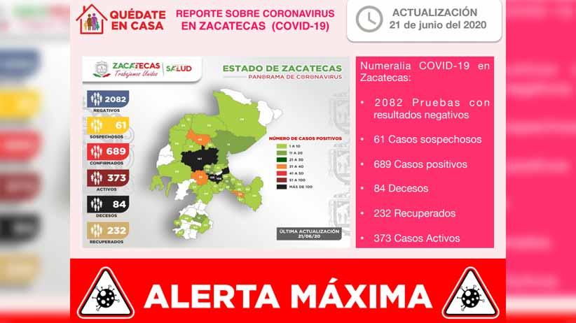 Registra Zacatecas 689 casos positivos de COVID-19 y 84 fallecimientos