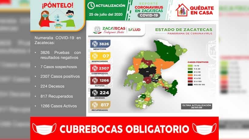 Rebasa Zacatecas los 2300 casos positivos de Covid-19 al registrar hoy 82 nuevos contagios