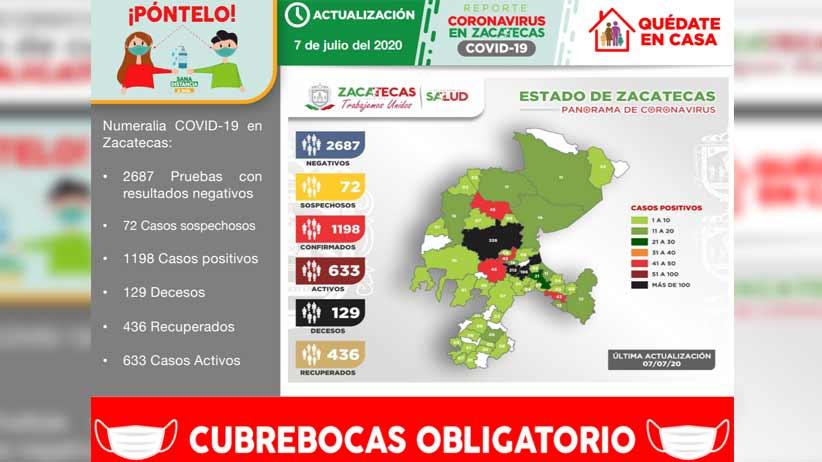 Con 65 casos, Zacatecas registra nuevo récord de contagios de covid-19 y acumula 1198 en total