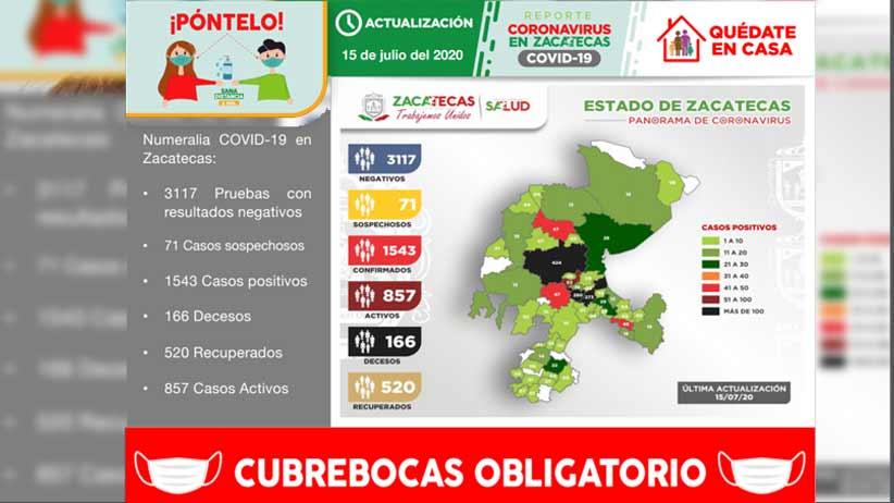 Con 55 nuevos contagios registrados hoy, Zacatecas acumula 1543 casos positivos de Covid-19