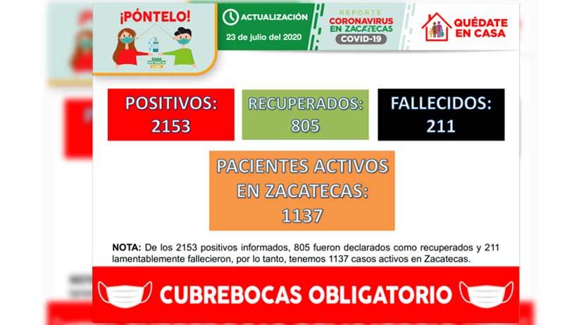 Registra Zacatecas 109 nuevos contagios de Covid-19 y acumula 2153 casos positivos en total.