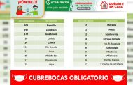 Obtienen alta médica 91 pacientes zacatecanos recuperados del Coronavirus; suman ya 1 mil 042