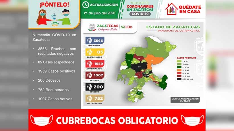 Registra Zacatecas 74 nuevos casos positivos de COVID-19 y acumula 1959 en total
