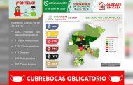 Ya son 1728 casos positivos de COVID-19 en Zacatecas; hoy registró 104 nuevos contagios