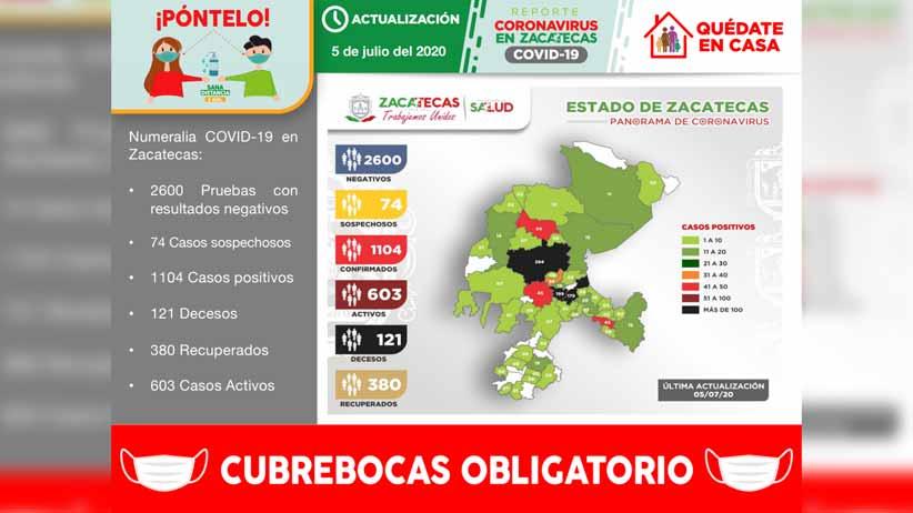 Registra Zacatecas 1104 casos positivos de COVID-19 en total y llega a 121 fallecimientos
