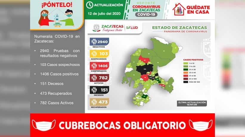Con 39 nuevos contagios, Zacatecas suma 1406 casos positivos de COVID-19