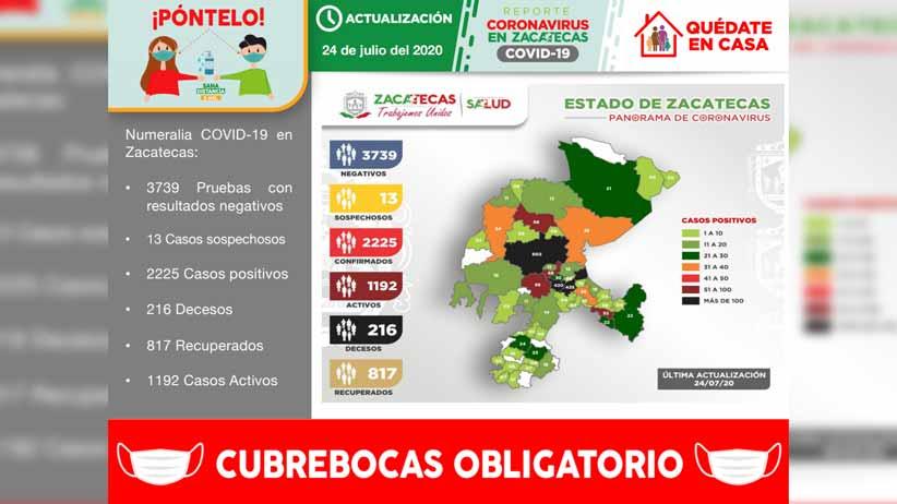 Registra Zacatecas 72 nuevos contagios de COVID-19 y llega a 2225 casos positivos en total