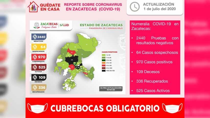 Con 41 nuevos contagios de coronavirus este día, Zacatecas registra un total de 970 casos positivos