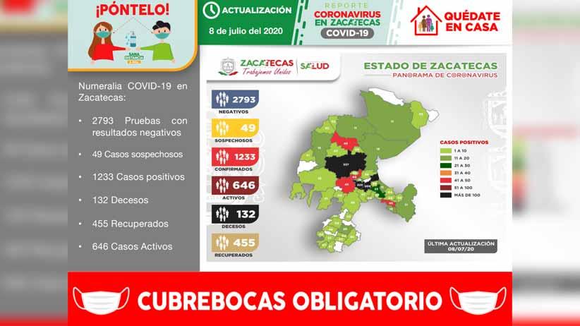 Registra Zacatecas 1233 casos positivos de COVID-19 en total