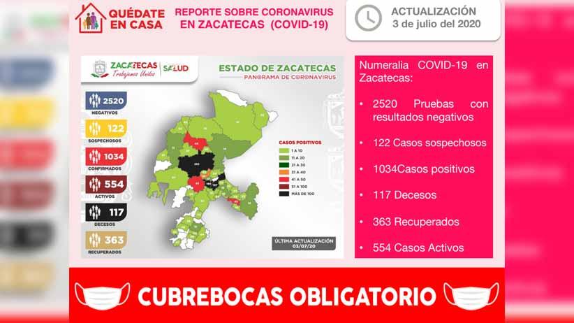 Con 37 nuevos contagios registrados este día, acumula Zacatecas 1034 casos positivos de COVID-19 en total