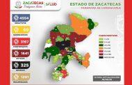 Acumula Zacatecas 3 mil 167 casos positivos de Covid-19
