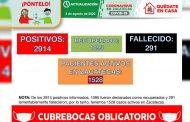 Registra Zacatecas 64 nuevos contagios y acumula 2 mil 914 casos positivos de Covid-19 en Zacatecas