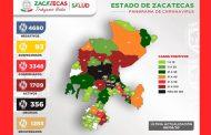 Ya son 3 mil 348 casos positivos de COVID-19 en Zacatecas