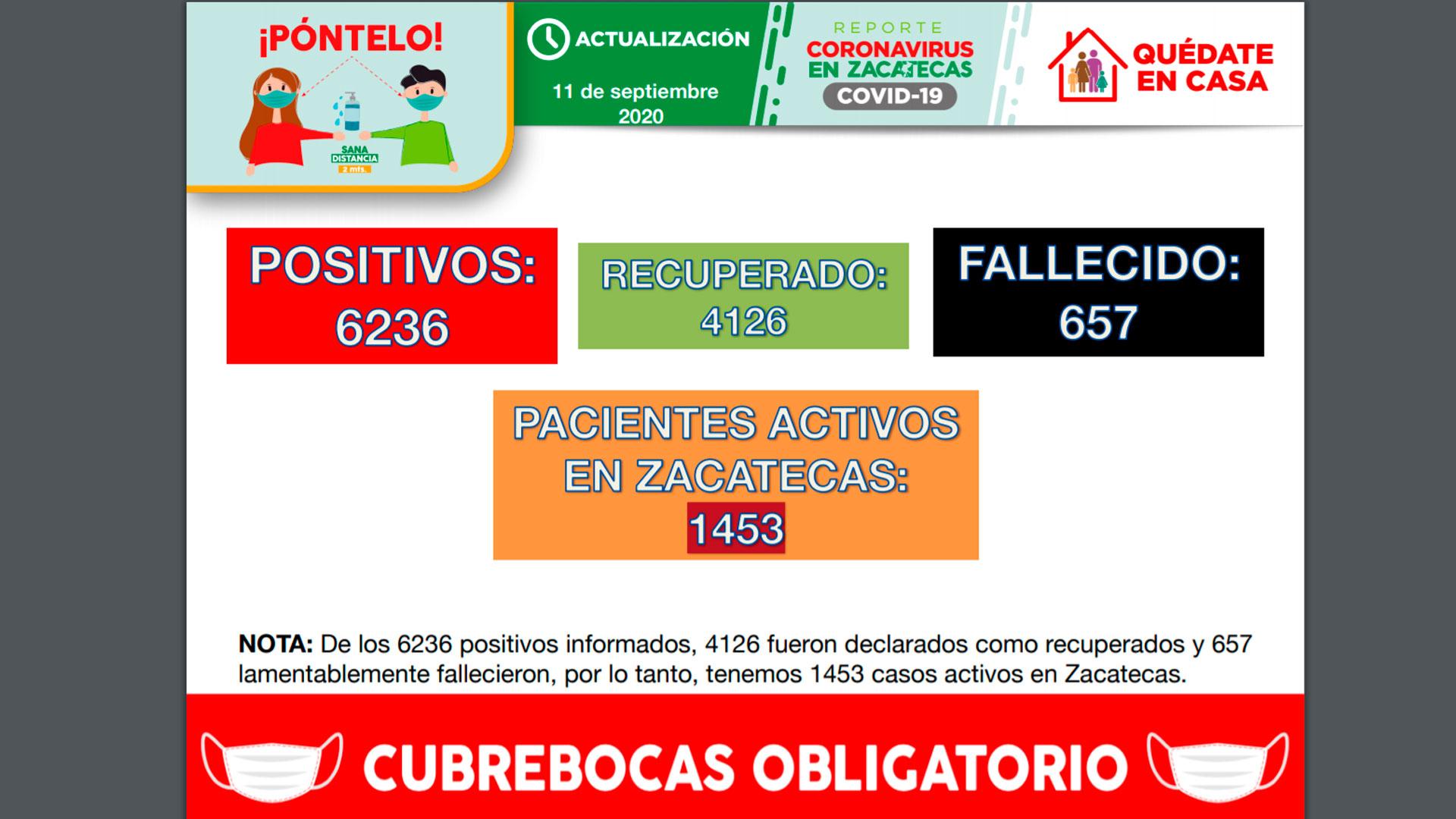 Este viernes, Zacatecas registra 117 casos de Covid-19
