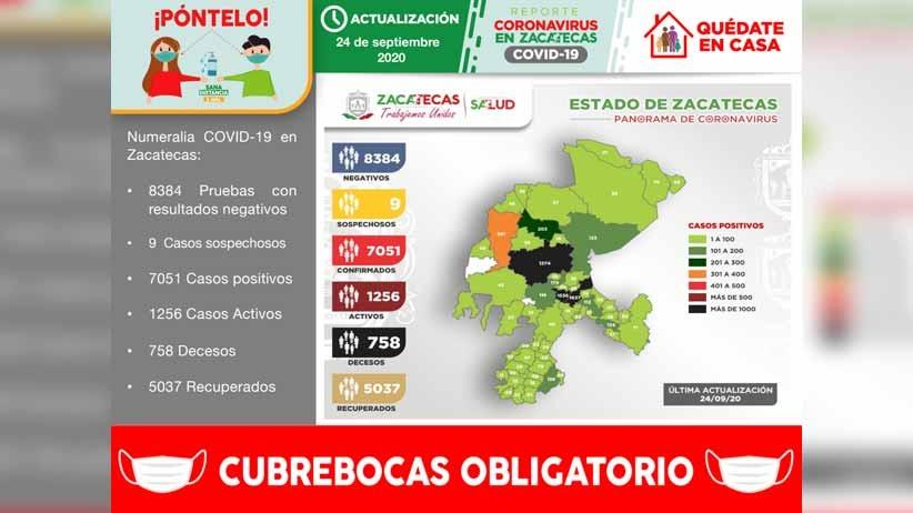 Rebasa Zacatecas los 7 mil casos de Covid-19