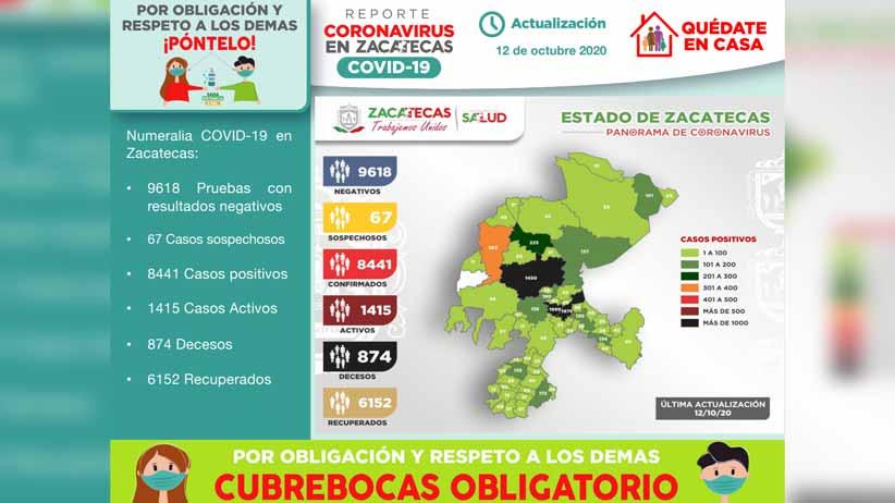 Zacatecas permanecerá otros 15 días en color naranja del Semáforo Epidémico