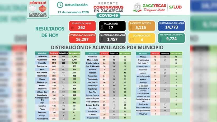 Hay 262 personas más confirmadas como positivas a Covid-19; acumula Zacatecas 16 mil 297 casos