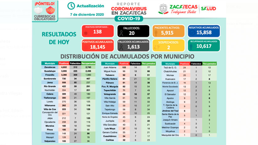 Inicia Zacatecas la semana con 138 nuevos casos de coronavirus
