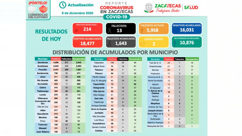 Zacatecas tiene 214 nuevos casos de Covid-19 este miércoles