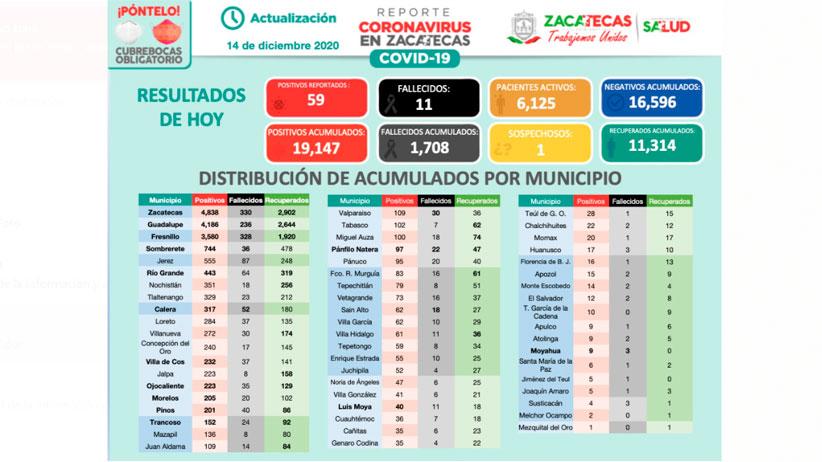 Inicia semana con 59 nuevos casos de Covid-19 en Zacatecas; 20 por ciento están graves