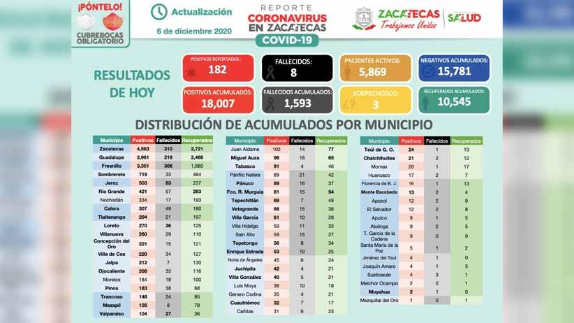 Contagios de Covid-19 rebasan los 18 mil en Zacatecas