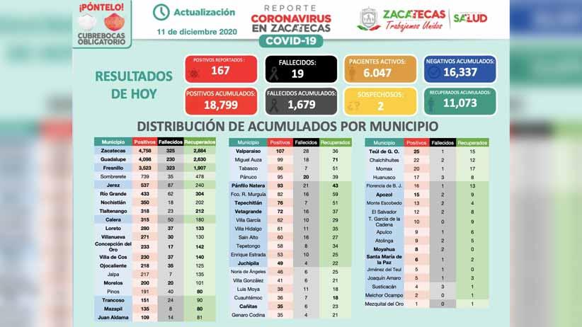 Acumula Zacatecas 18 mil 799 contagios de Covid-19 con 167 nuevos este viernes