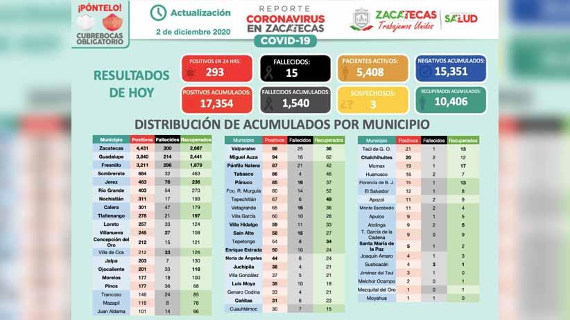 Nuevamente Zacatecas registra record de casos positivos de COVID-19 en un día, con 293 confirmados