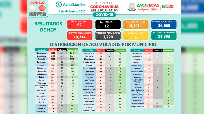 Tiene Zacatecas 67 nuevos casos de Coronavirus; 79% son comunitarios