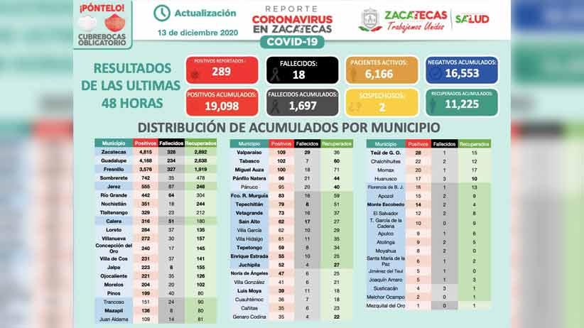 Rebasa zacatecas los 19 mil casos positivos de covid-19; en 48 horas registran 289 más