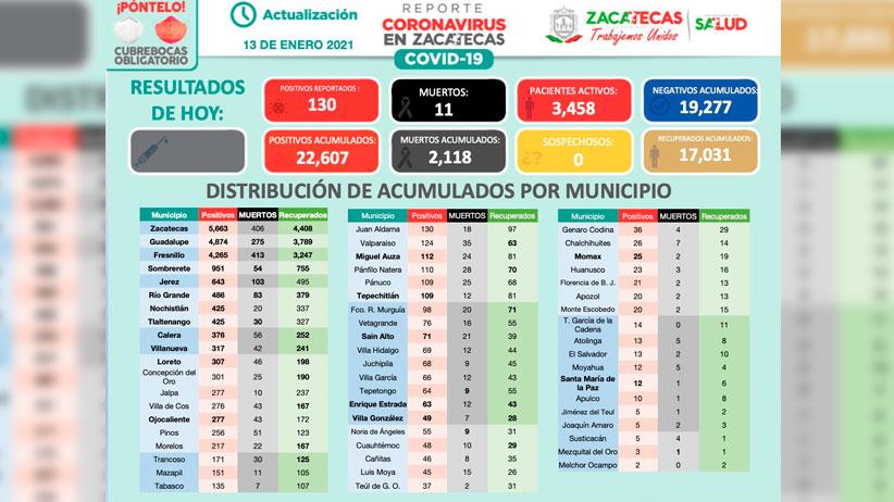 Rebasa Zacatecas los 22 mil 600 casos de Covid-19